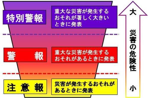気象警報(特別警報)・注意報について/猪名川町